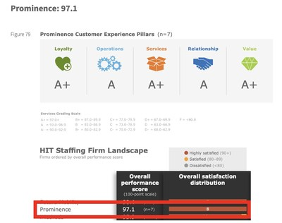 Prominence named a Top Rated firm in KLAS' 2021 HIT Services report.