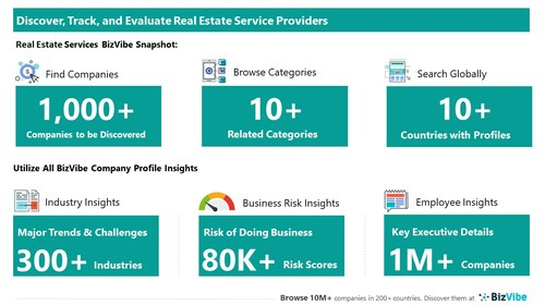Snapshot of BizVibe's real estate service provider profiles and categories.