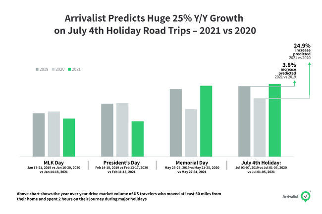 Compared to last year, when many festivities were cancelled amid the Covid-19 pandemic, road trip activity this Fourth of July holiday will be up 25% percent, according to Arrivalist