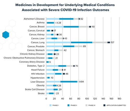 Medicines in Development for Underlying Medical Conditions Associated with Severe COVID-19 Infection Outcomes