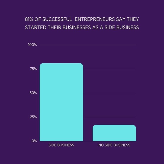 New study finds that successful online businesses tend to start as side businesses.