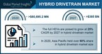 Hybrid Drivetrain Market Revenue to Hit US $385 Bn by 2027; Global Market Insights, Inc.