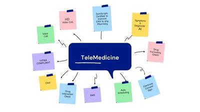 TeleDaddy TeleMedicine