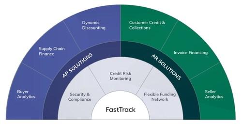 LSQ FastTrack Unified Working Capital Platform