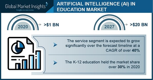AI in Education Market size is set to surpass USD 20 billion by 2027, according to a new research report by Global Market Insights, Inc.