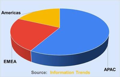 Share of cumulative hydrogen fuel cell truck sales through 2035