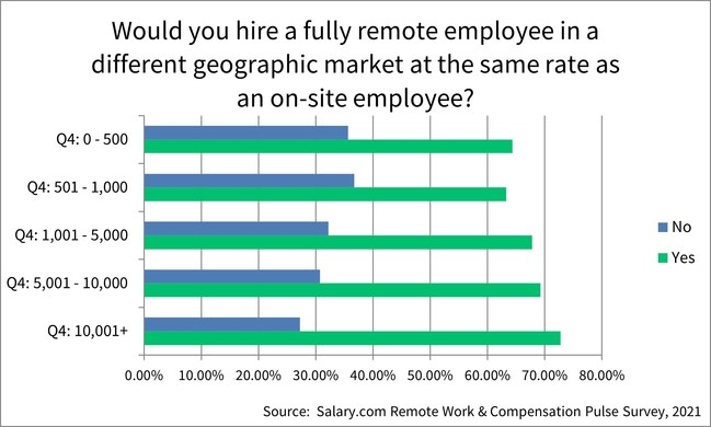 When asked if they would hire a fullyremote employee in a different geographic market at the same rate as an on-site employee, 34% of employers said No.