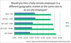 In New Salary.com Survey 83% of Employees Say They'd Leave their...