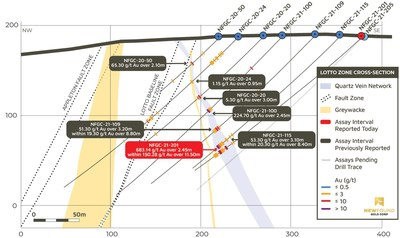 Figure 2. Lotto Cross Section (looking north, 20m clipping, see A-A' on Plan View, Figure 1) (CNW Group/New Found Gold Corp.)