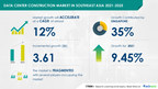 Data Center Construction Market in Southeast Asia to grow by $...