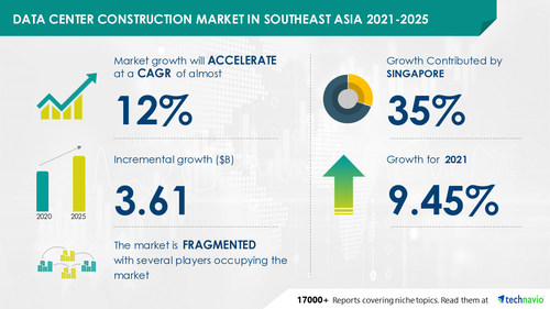 Technavio has announced its latest market research report titled Data Center Construction Market in Southeast Asia by Construction Components and Geography - Forecast and Analysis 2021-2025