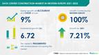Data Center Construction Market in Western Europe to grow by $ 6.72 billion | Technavio