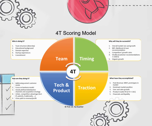 4T Scoring Model and study design (PRNewsfoto/RFH – University of Applied Sciences, Cologne)