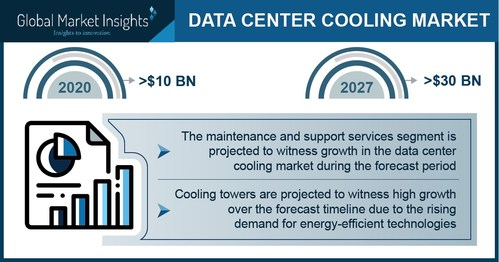 The South America data center cooling market will observe substantial growth by 2027 owing to the rising construction of data centers across the region.