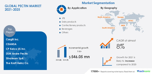 Technavio has announced its latest market research report titled Pectin Market by Application, and Geography - Forecast and Analysis 2021-2025