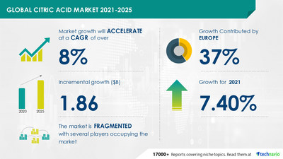 Technavio has announced its latest market research report titled Citric Acid Market by Application and Geography - Forecast and Analysis 2021-2025