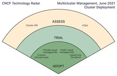Multicluster Management, June 2021, Cluster Deployment