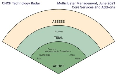 Multicluster Management, June 2021, Core Services and Add-ons