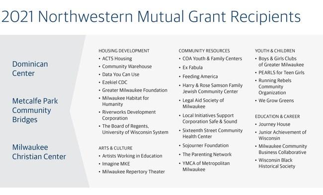 2021 Northwestern Mutual Neighborhood Grant Recipients