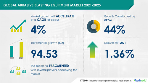 Technavio has announced its latest market research report titled Abrasive Blasting Equipment Market by End-user and Geography - Forecast and Analysis 2021-2025