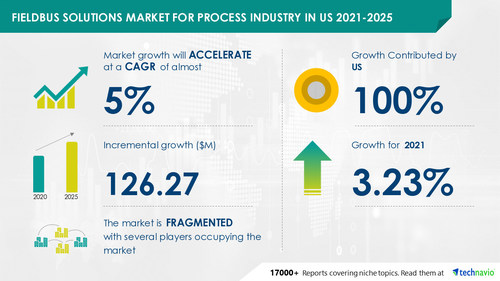 Technavio has announced its latest market research report titled Fieldbus Solutions Market for Process Industry in US by End-user, Protocol, and Solution - Forecast and Analysis 2021-2025