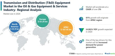 Technavio has announced its latest market research report titled Transmission and Distribution (T&D) Equipment Market by Type and Geography - Forecast and Analysis 2020-2024