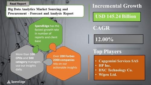 Big Data Analytics Market Procurement Research Report
