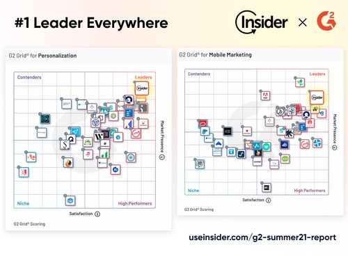 Insider ranked #1 on G2 Summer'21 Report for Mobile Marketing and Personalization