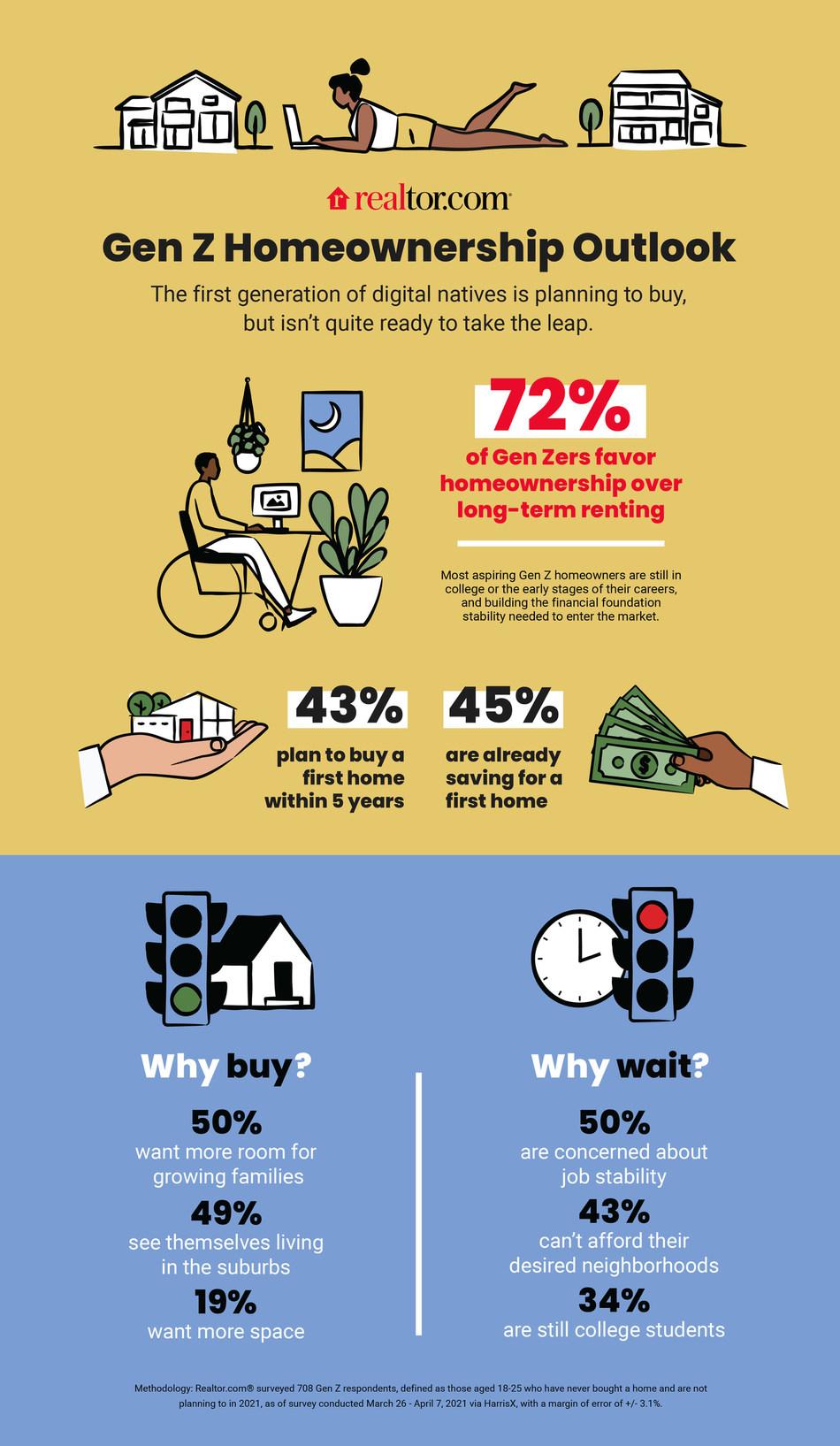 Infographic - Realtor.com Gen Z Homeownership Outlook