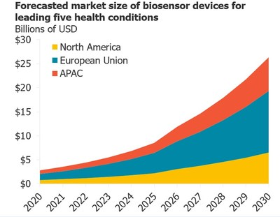 The forecasted market size of biosensor devices for the leading five health conditions