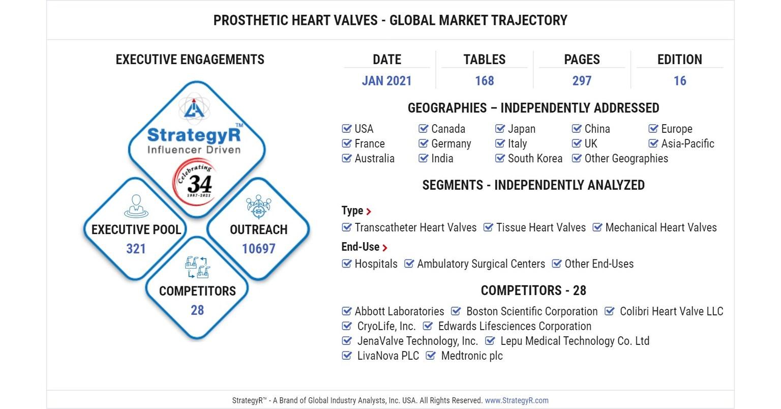 Global Prosthetic Heart Valves Market to Reach $20.20 Billion by 20