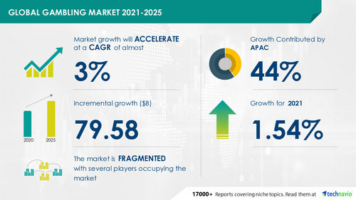 Technavio has announced its latest market research report titled  Gambling Market by Type, Platform, and Geography - Forecast and Analysis 2021-2025