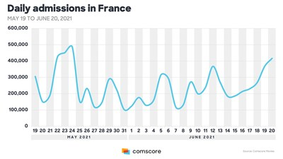 Daily admissions in France