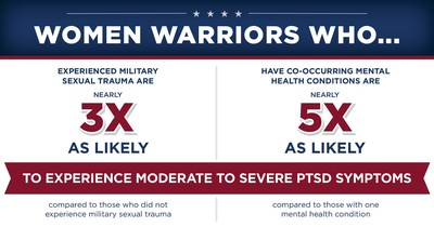 A special report from Wounded Warrior Project highlights risk factors that contribute to PTSD symptoms in women veterans, including military sexual trauma (MST) and co-occurring mental health challenges.