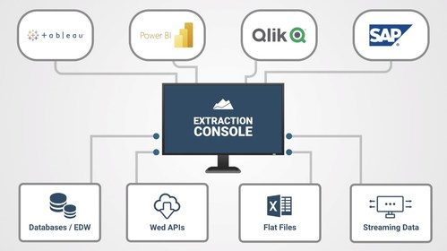 Automate data pipelines from EHRs, cloud EDWs, Flat Files and more with Prominence's Extraction Console. In a secure and governed fashion the Extraction Console eliminates data silos.