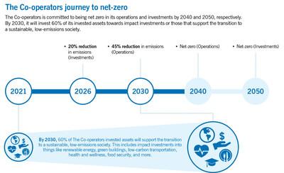 The Co-operators journey to net-zero (CNW Group/The Co-operators Group Limited)