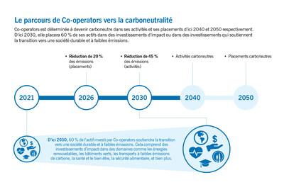 Le parcours de Co-operators vers la carboneutralité (Groupe CNW/The Co-operators Group Limited)