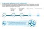 Co-operators se fixe des objectifs de carboneutralité