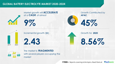 Technavio has announced its latest market research report titled Battery Electrolyte Market by Battery Type and Geography - Forecast and Analysis 2020-2024