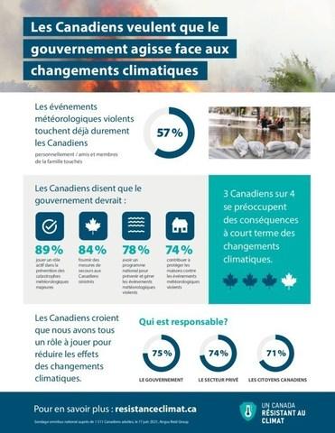 Enquête d'Un Canada résistant au climat : les Canadiens veulent que le gouvernement agisse face aux changements climatiques (Groupe CNW/Bureau d'assurance du Canada)