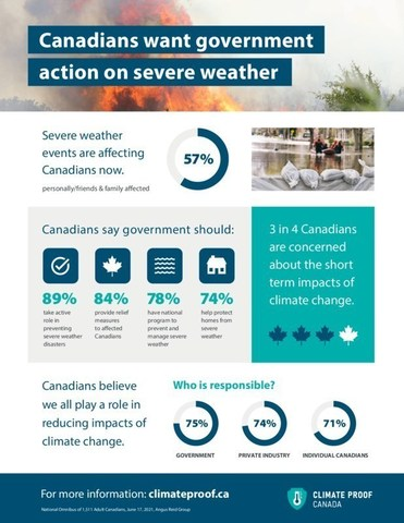 Climate Proof Canada Research - Canadians want government action on severe weather (CNW Group/Insurance Bureau of Canada)
