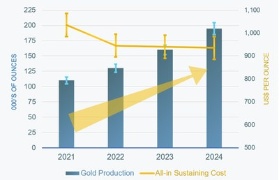 Figure 1: 2021 to 2024 Growth and Cost Profile (CNW Group/Karora Resources Inc.)