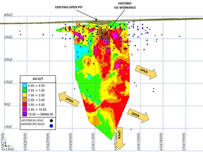 Figure 4: Longsection looking west showing Spargos Mineral Resource represented by block model average grade across the width of the lodes (CNW Group/Karora Resources Inc.)