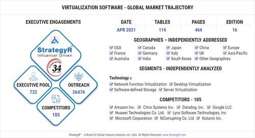 Global Virtualization Software Market