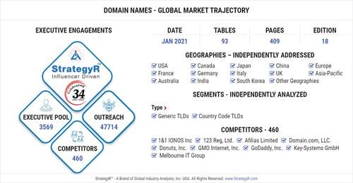 Global Domain Names Market