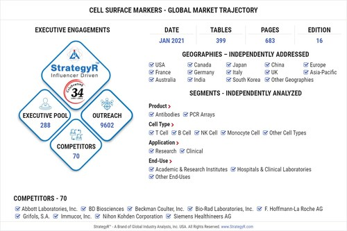 Global Cell Surface Markers Market