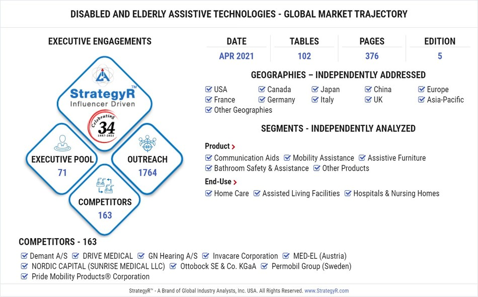 Global Disabled and Elderly Assistive Technologies Market