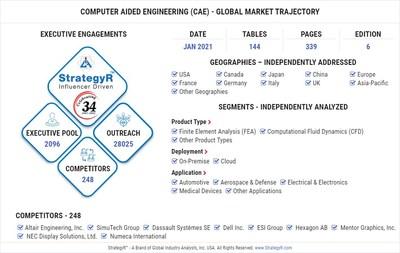 Global Computer Aided Engineering (CAE) Market