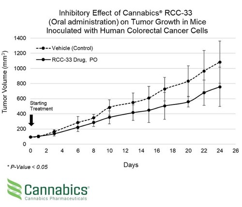 Inhibitory Effect of Cannabics RCC-33 (Oral Administration) on Tumor Growth in Mice Inoculated with Human Colorectal Cancer Cells (PRNewsfoto/Cannabics Pharmaceuticals Inc.)
