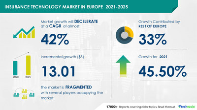 Technavio has announced its latest market research report titled Insurance Technology Market in Europe by Value Chain Positioning and Geography - Forecast and Analysis 2021-2025